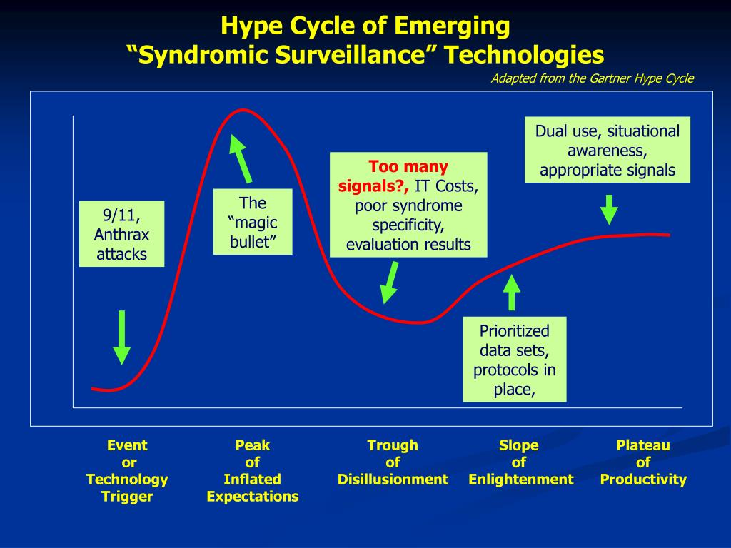 Hype Cycle of Emerging