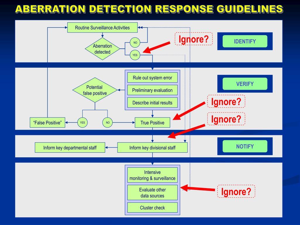 ABERRATION DETECTION RESPONSE GUIDELINES