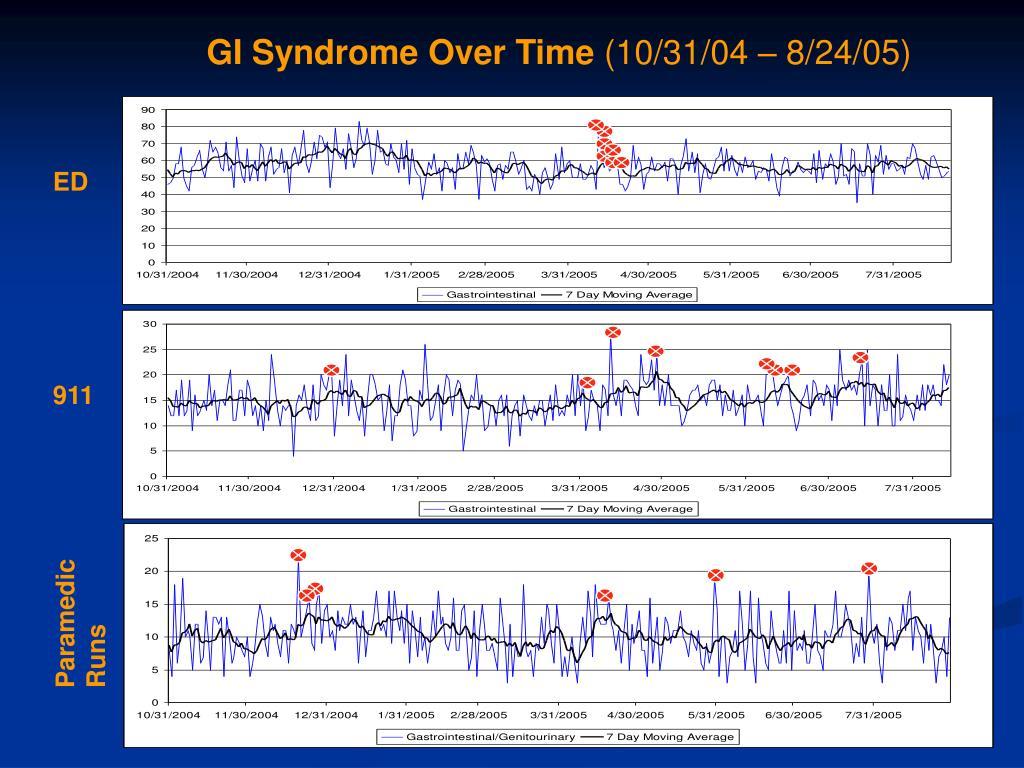 GI Syndrome Over Time