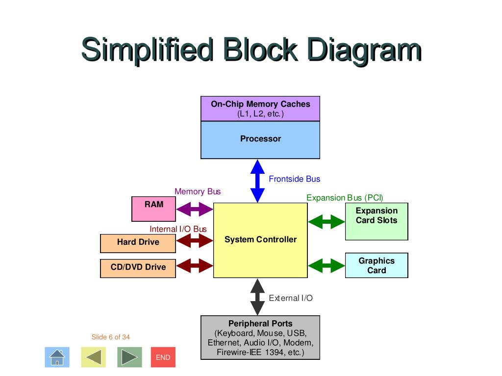 Simplified Block Diagram