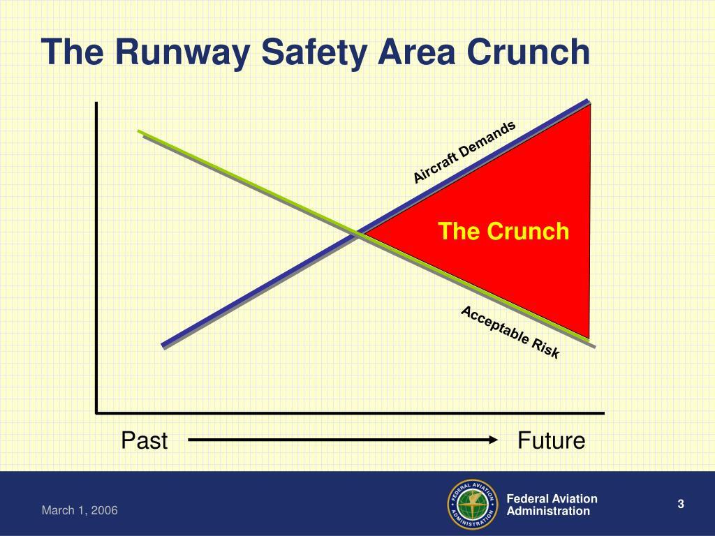 Aircraft Demands