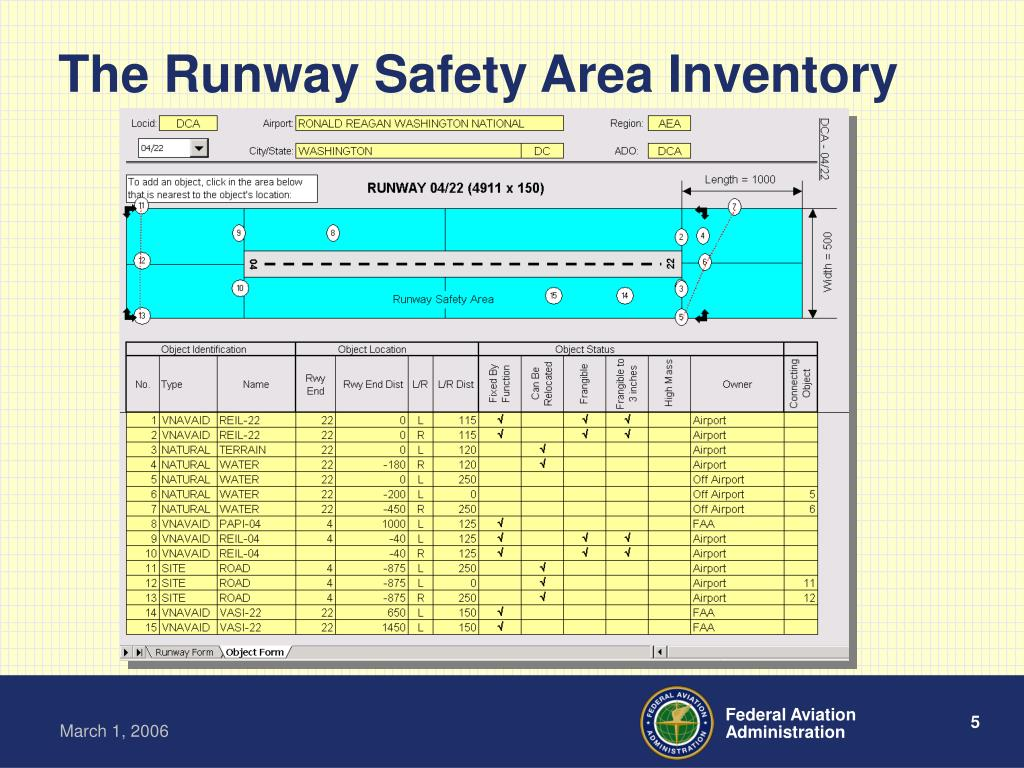 The Runway Safety Area Inventory
