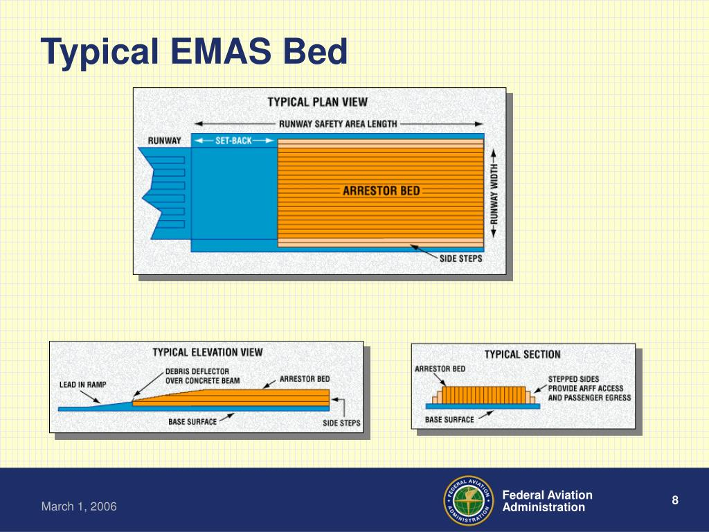 Typical EMAS Bed