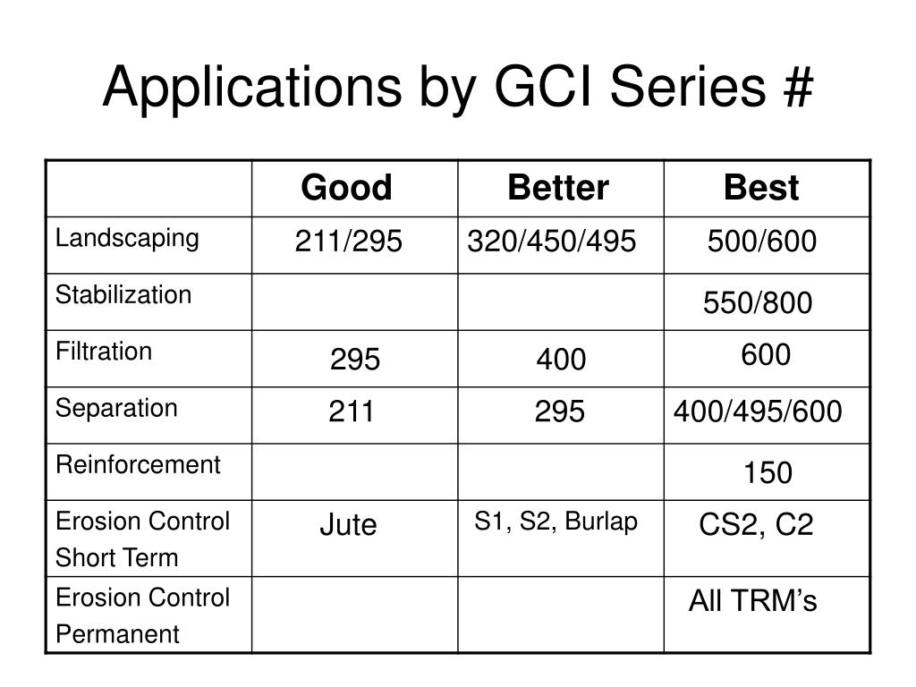 Applications by GCI Series #