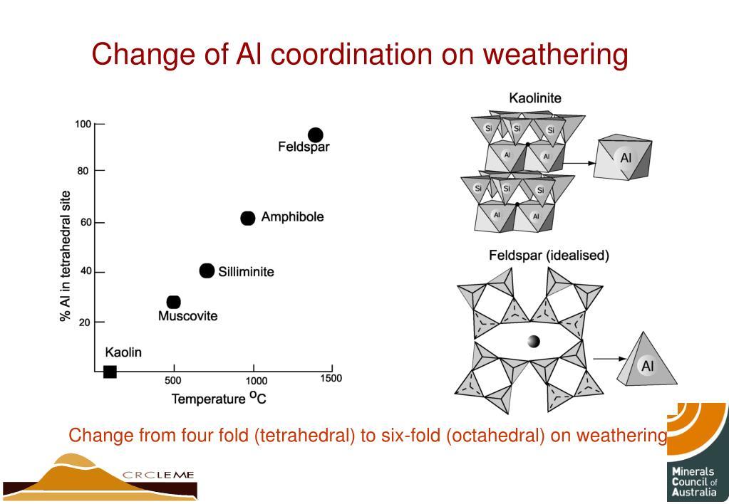 Change of Al coordination on weathering
