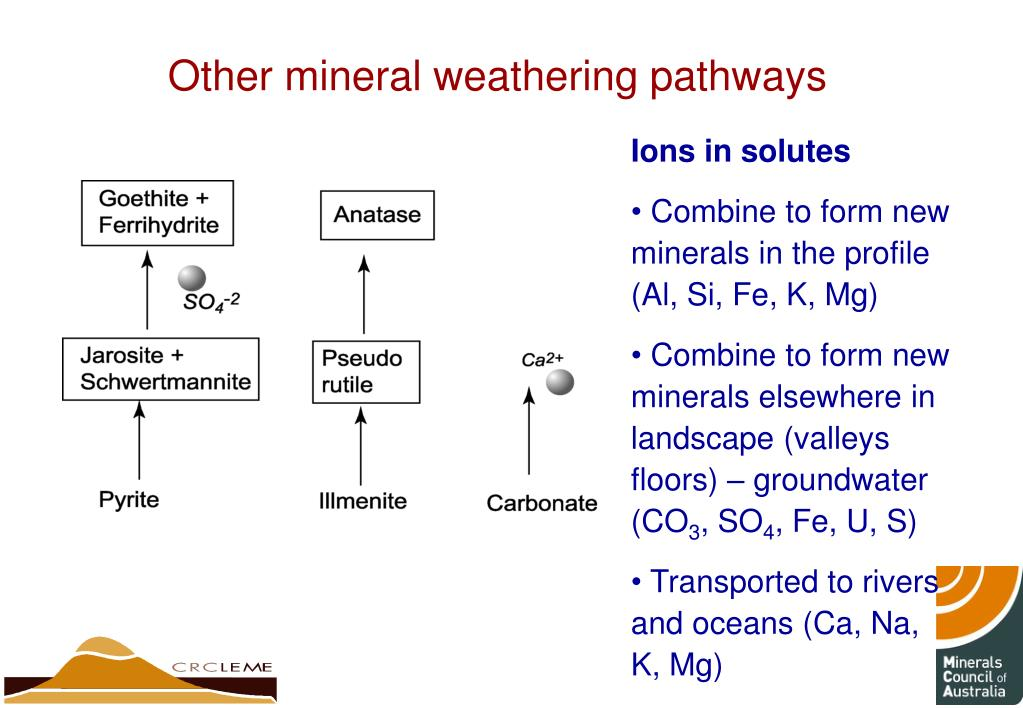 Other mineral weathering pathways