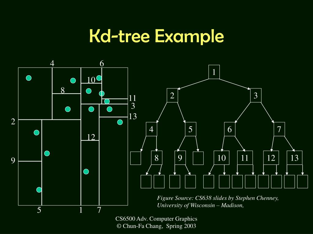 Kd-tree Example