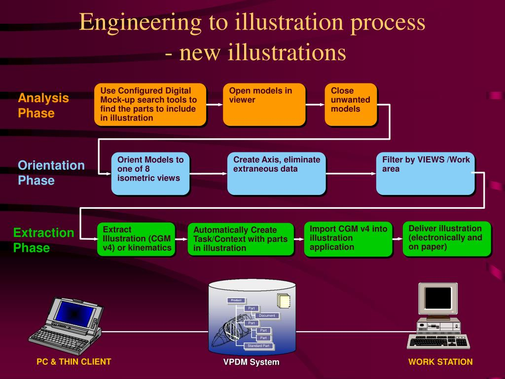 Engineering to illustration process
