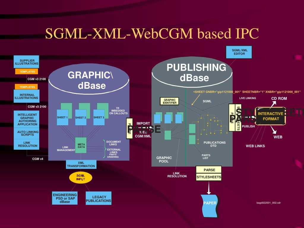 SGML-XML-WebCGM based IPC