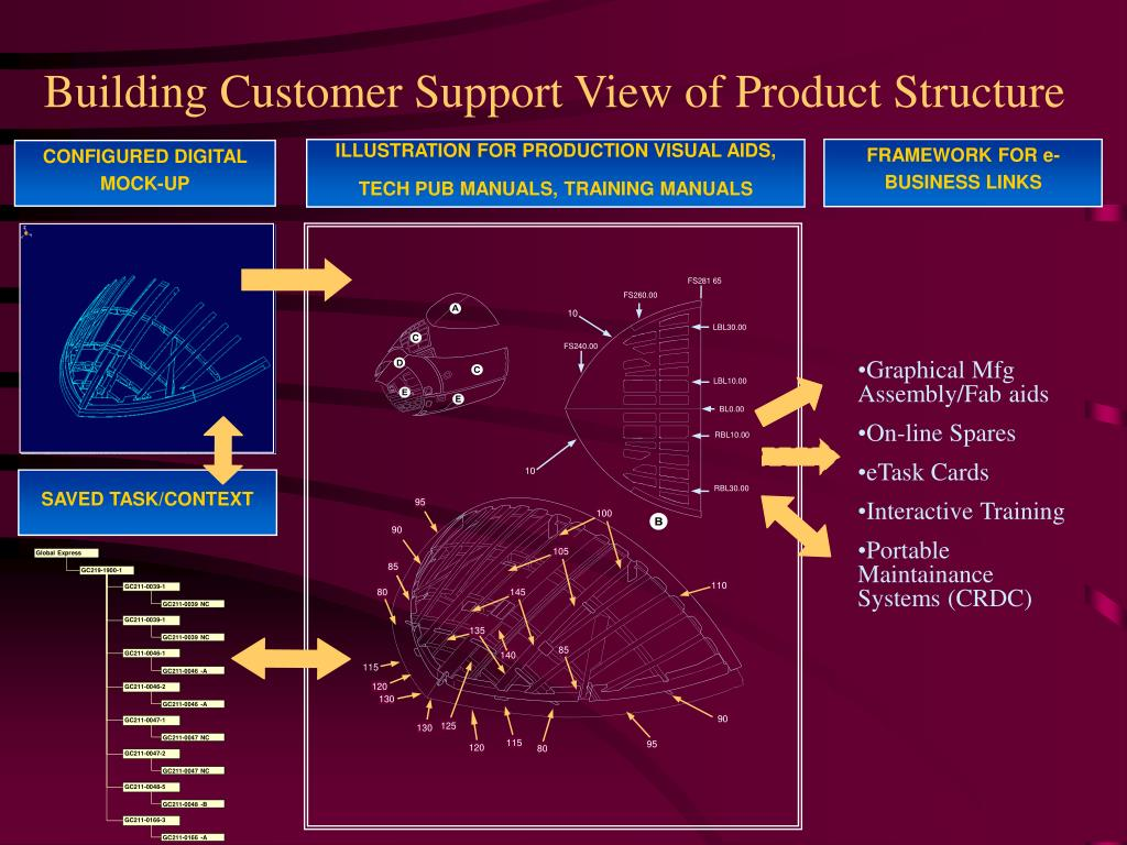 Building Customer Support View of Product Structure