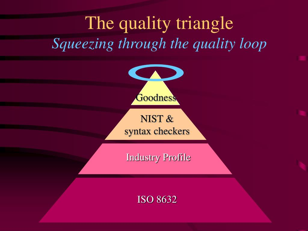 The quality triangle