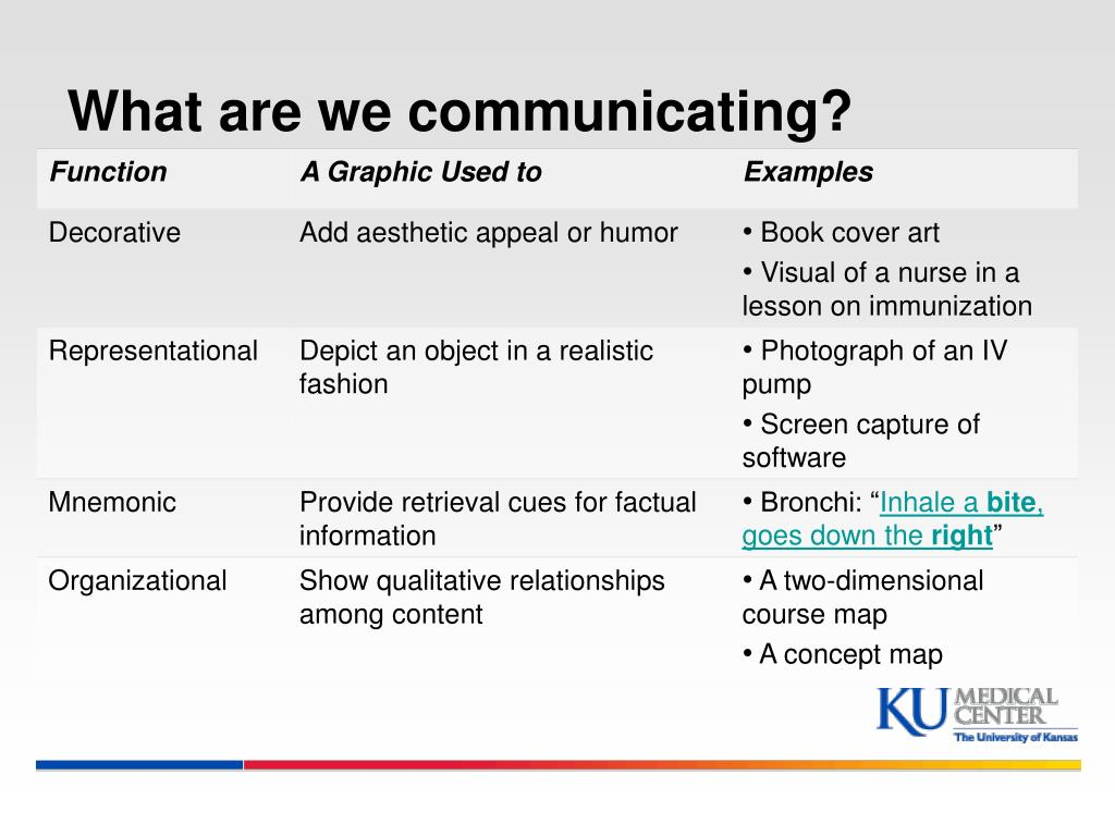 What are we communicating?