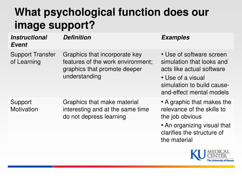 What psychological function does our image support?