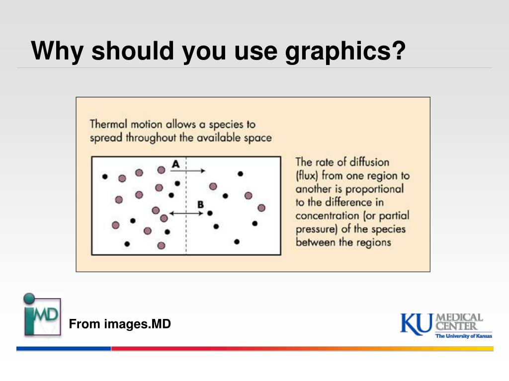 Why should you use graphics?