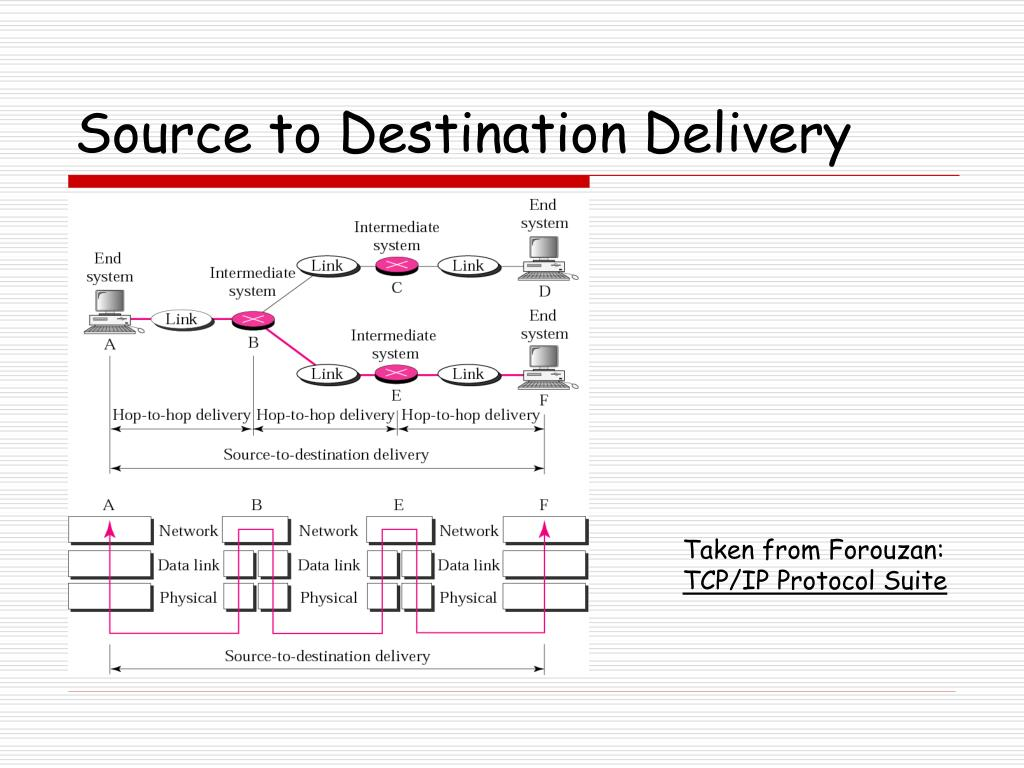 Source to Destination Delivery