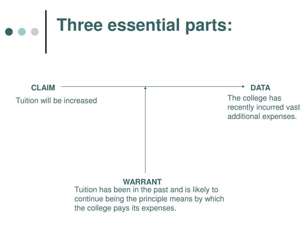 Three essential parts: