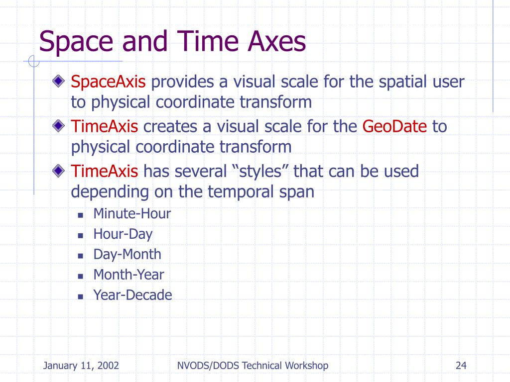 Space and Time Axes