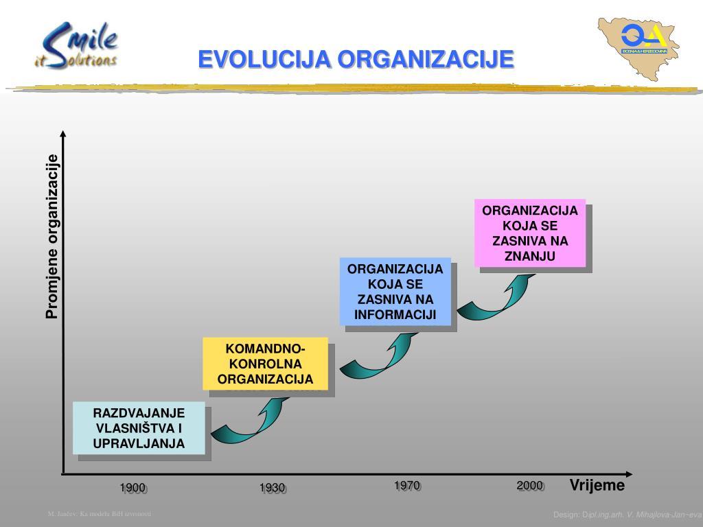 Promjene organizacije