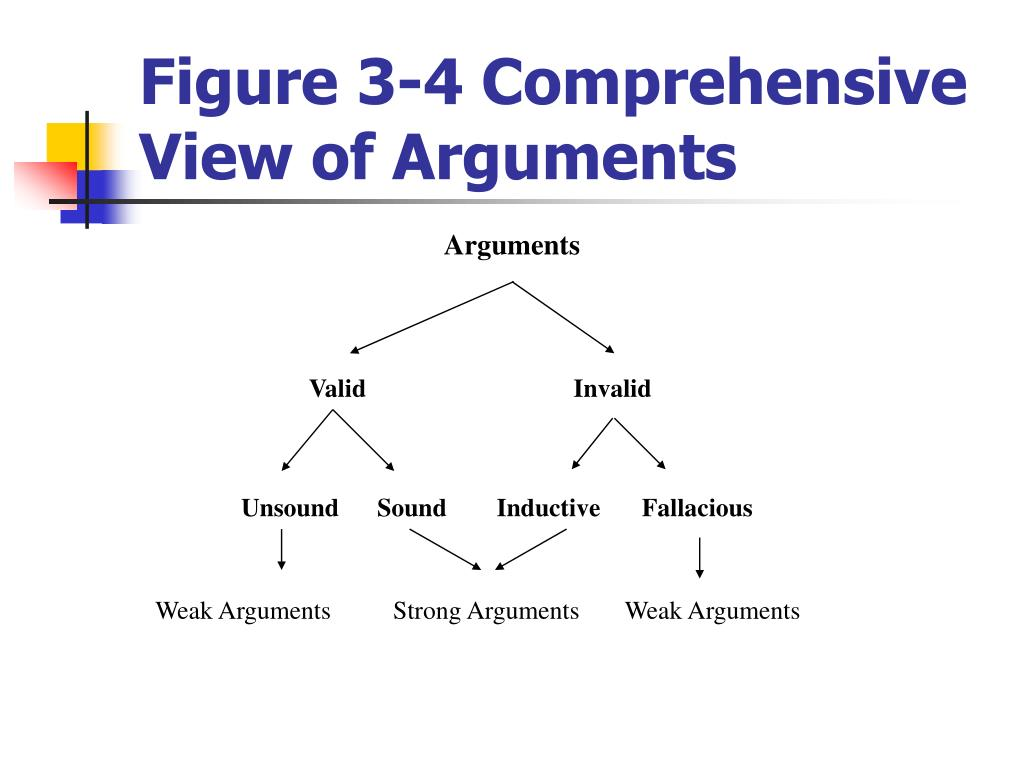 Figure 3-4 Comprehensive View of Arguments