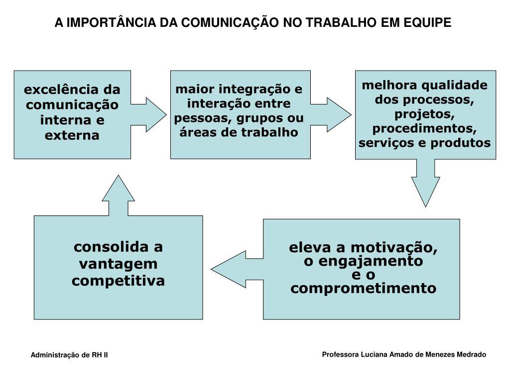 A IMPORTÂNCIA DA COMUNICAÇÃO NO TRABALHO EM EQUIPE