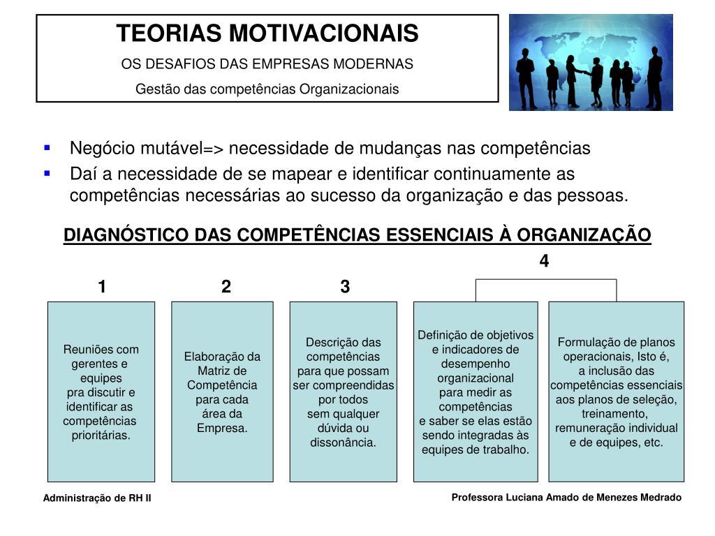 Negócio mutável=> necessidade de mudanças nas competências