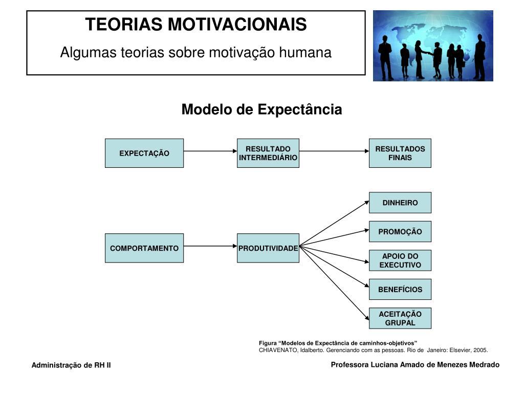 Modelo de Expectância