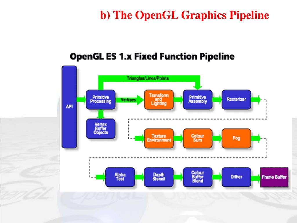 b) The OpenGL Graphics Pipeline