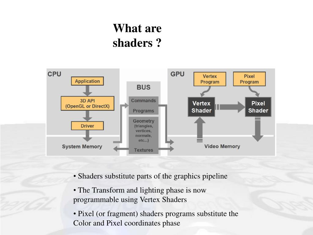 What are shaders ?