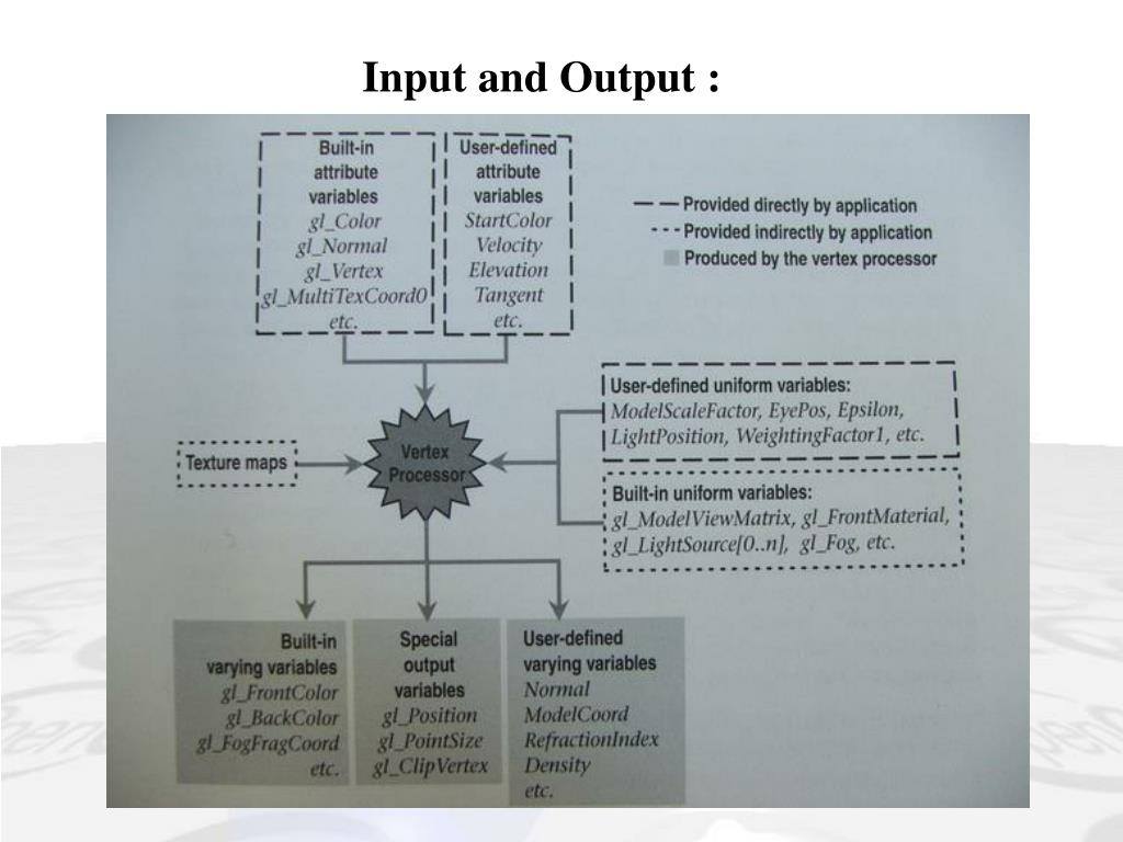Input and Output :
