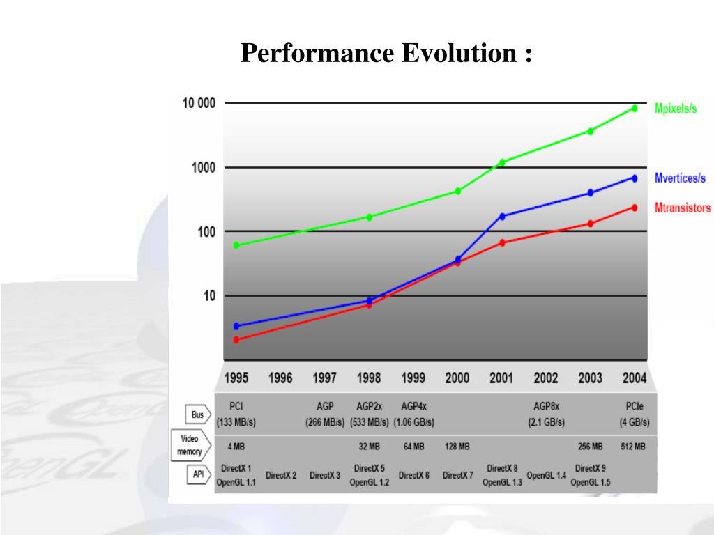 Performance Evolution :