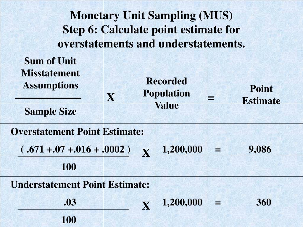 Sum of Unit Misstatement Assumptions