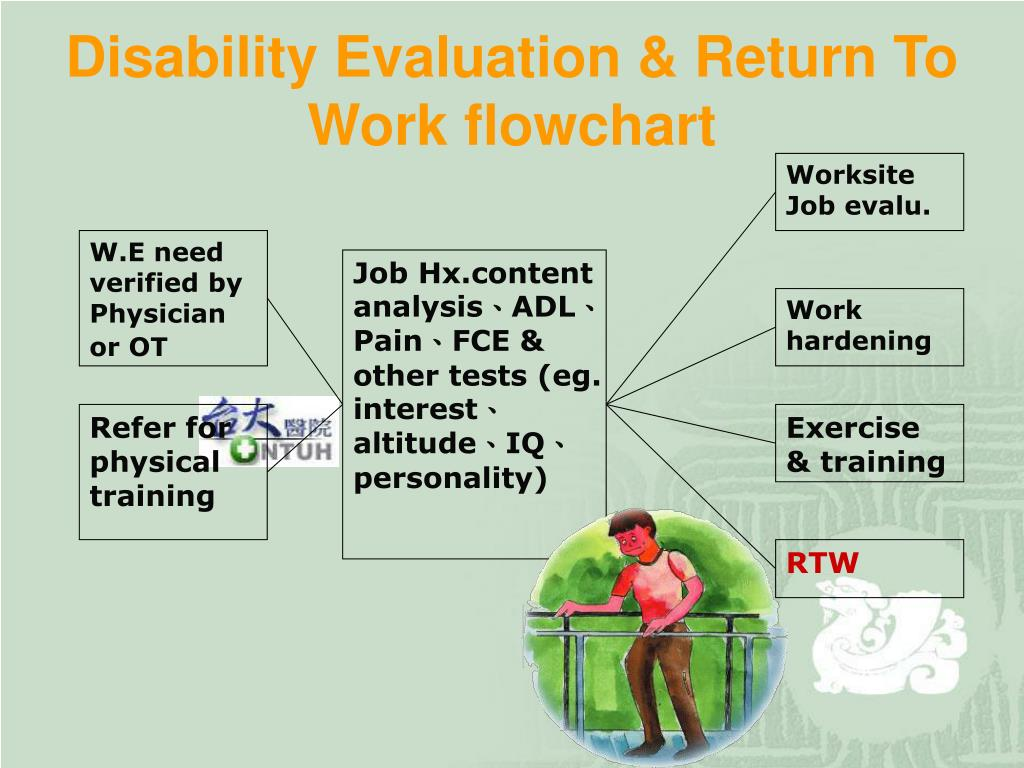 disability management return to work plans General manual – policy/procedure -disability management program policy 1 absences from the workplace through to recovery and return to work.