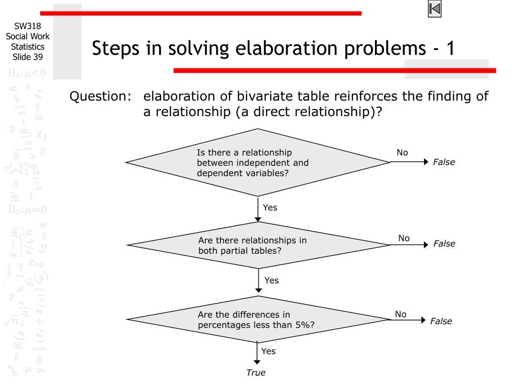 Steps in solving elaboration problems - 1