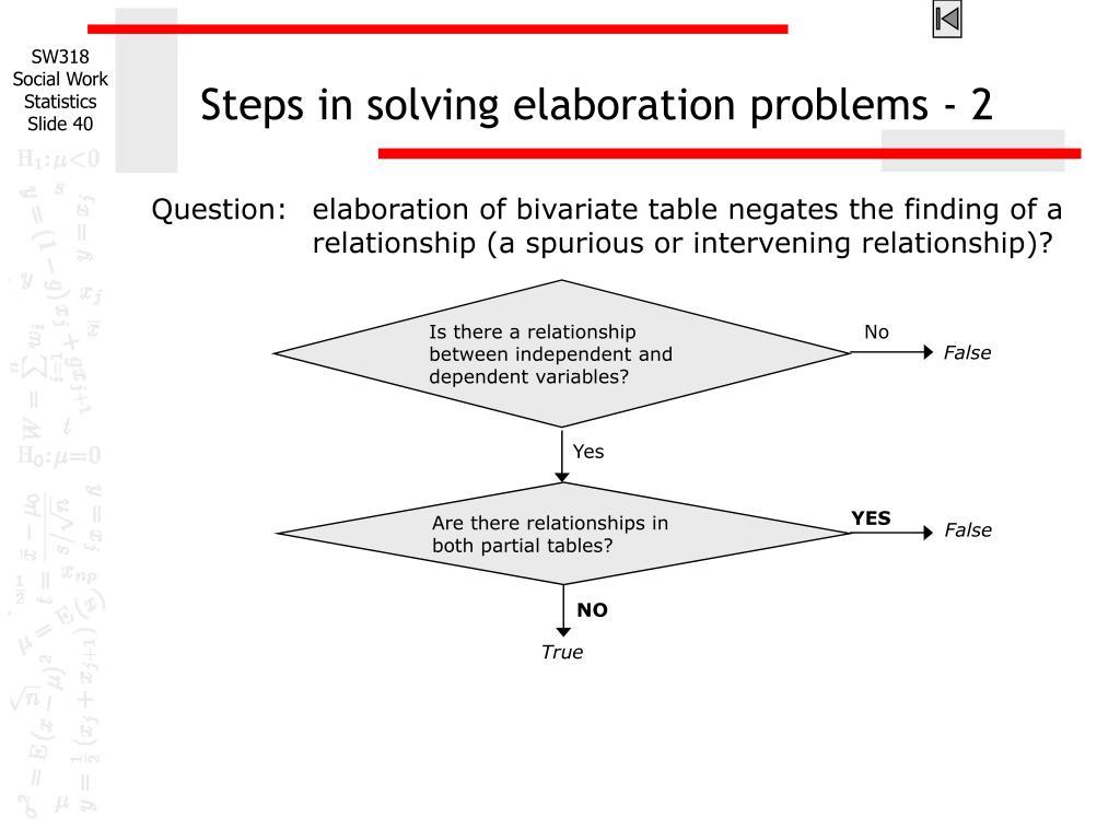 Steps in solving elaboration problems - 2