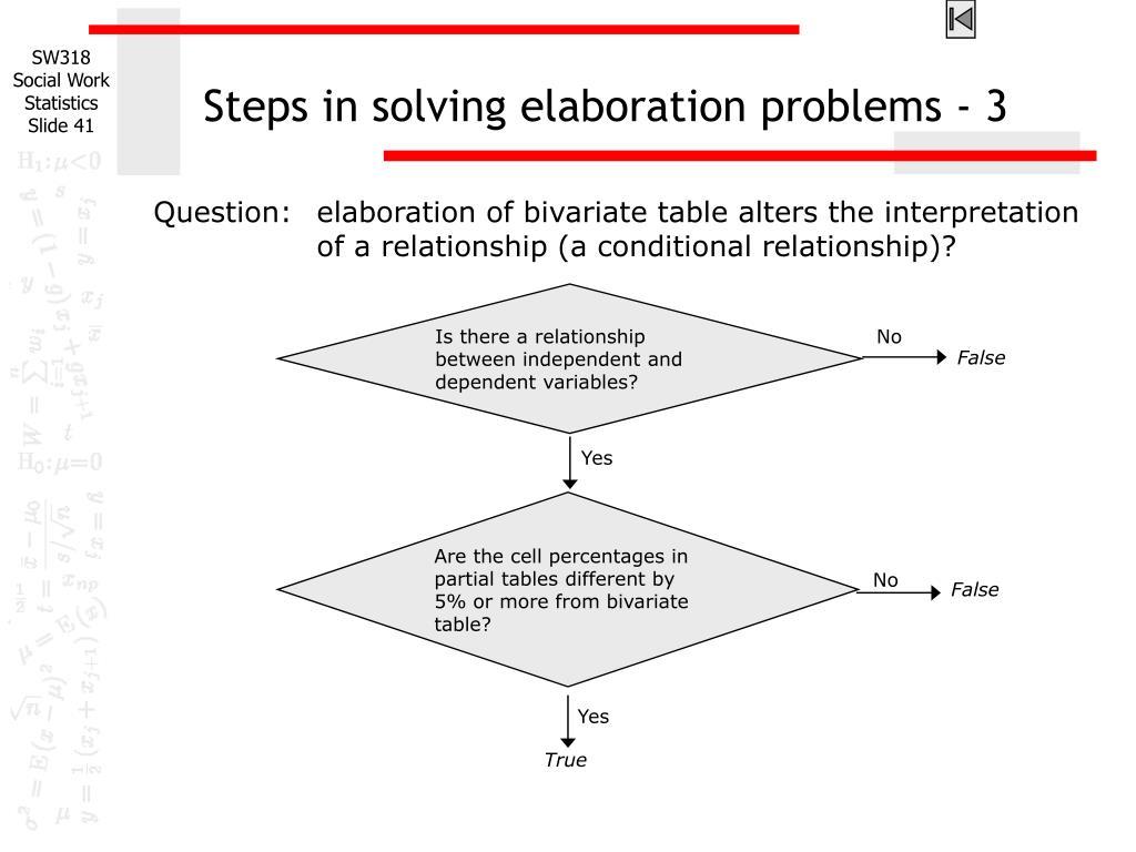 Steps in solving elaboration problems - 3