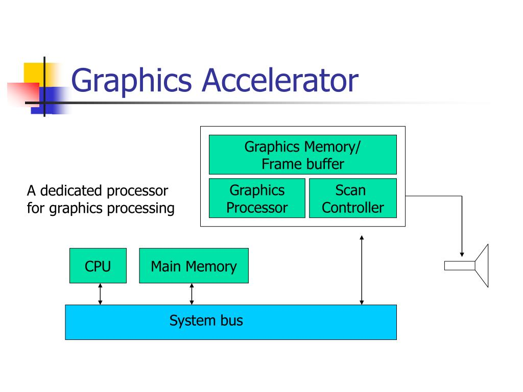 Graphics Accelerator