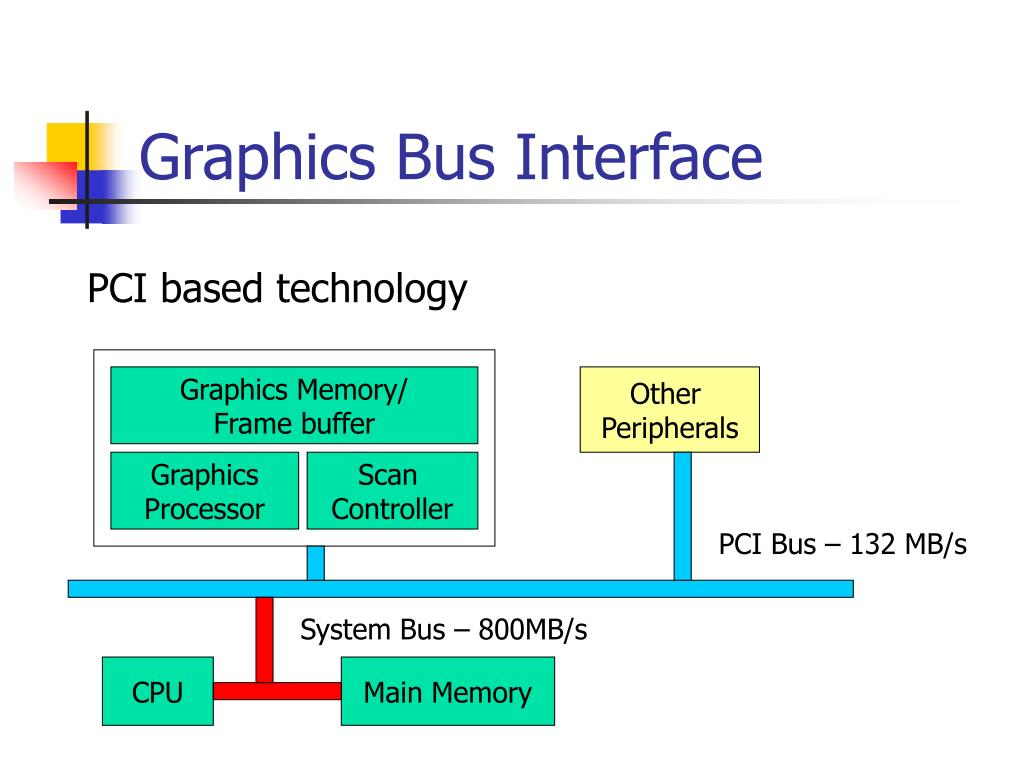 Graphics Memory/