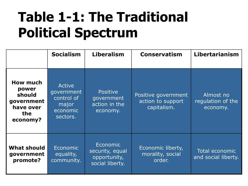 Table 1-1: The Traditional Political Spectrum