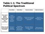table 1 1 the traditional political spectrum