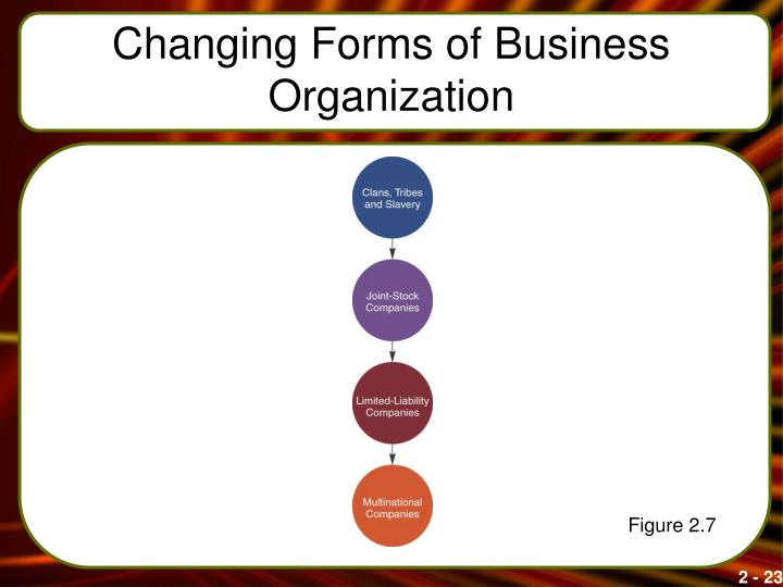 Changing Forms of Business Organization