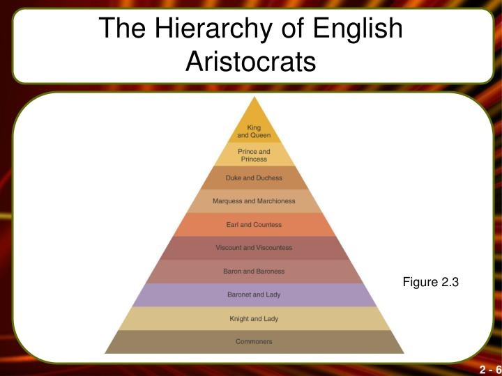 The Hierarchy of English Aristocrats