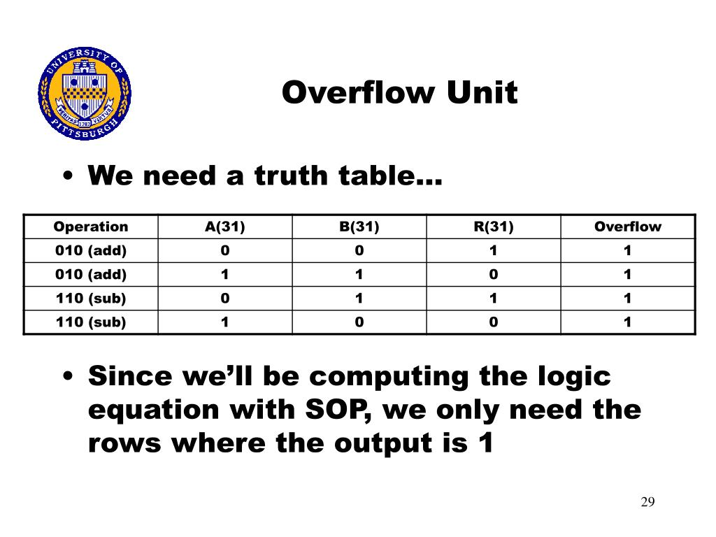 Ppt chapter 4 arithmetic for computers part 1 for 1 bit alu truth table