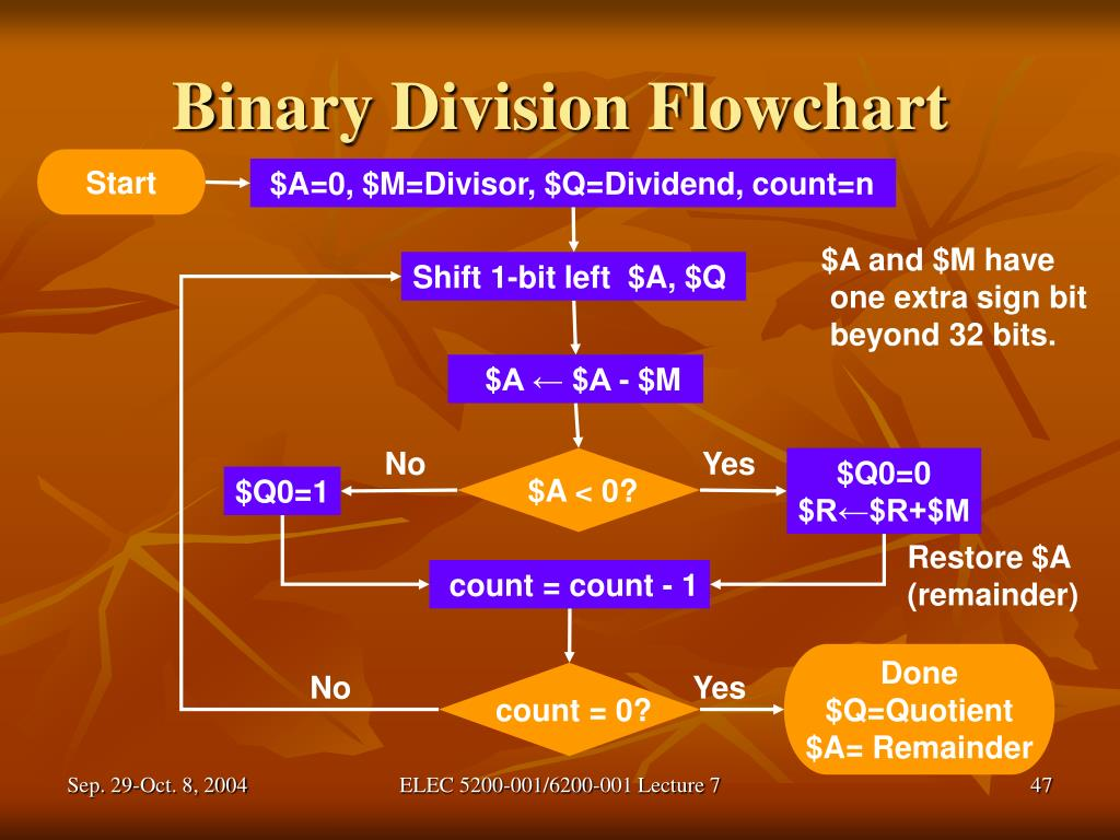 Binary Division Flowchart