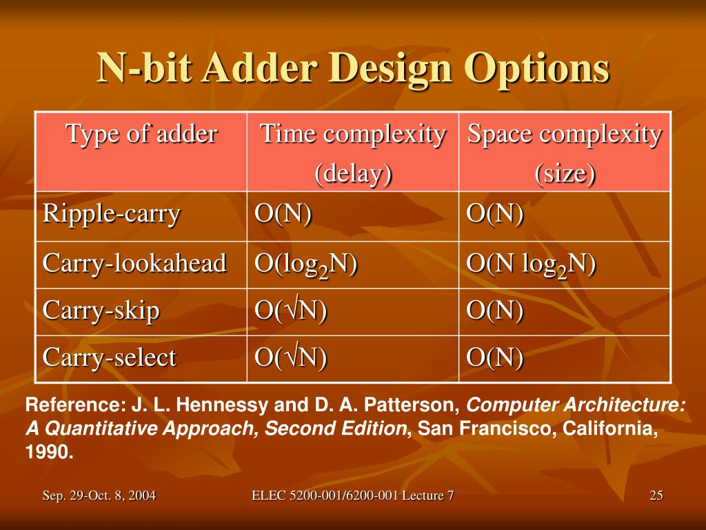 N-bit Adder Design Options