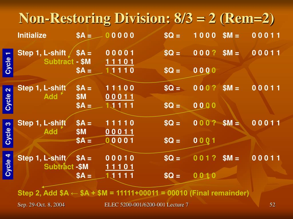 Non-Restoring Division: 8/3 = 2 (Rem=2)