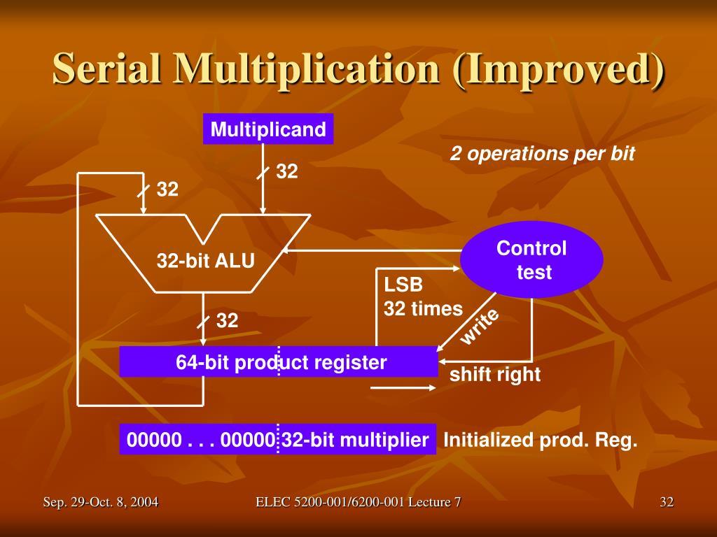 Serial Multiplication (Improved)