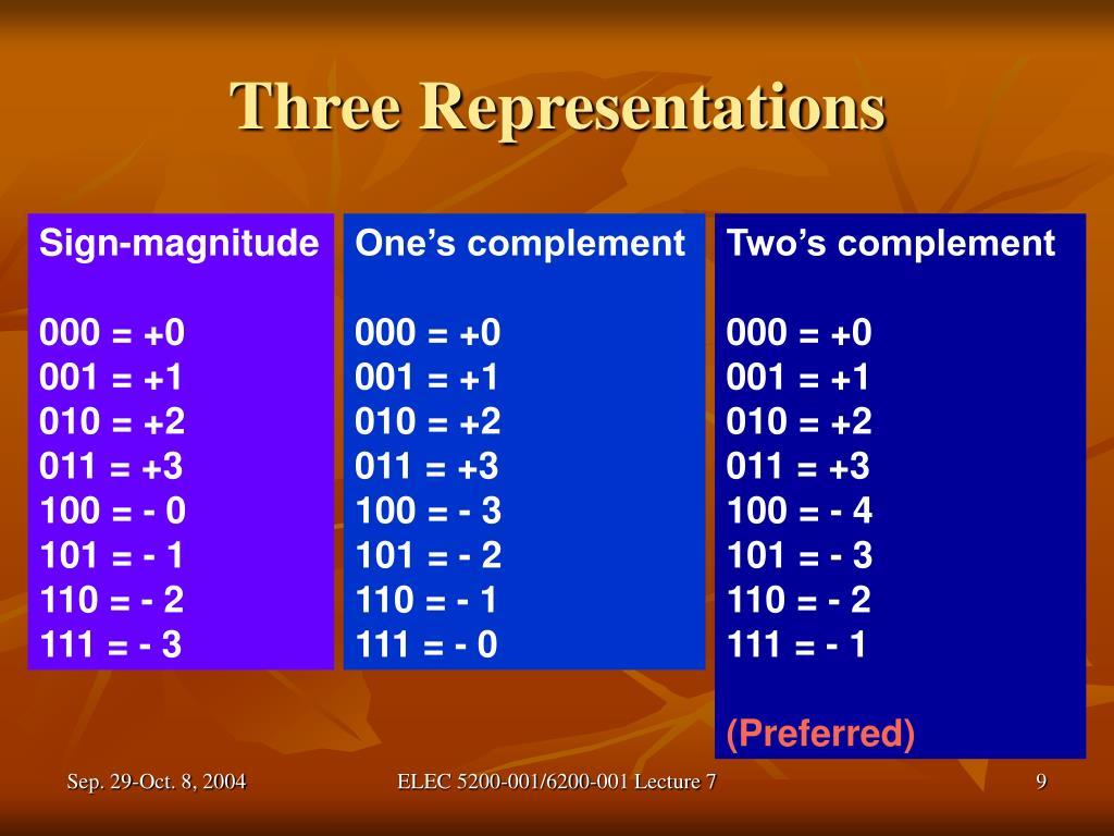 Three Representations