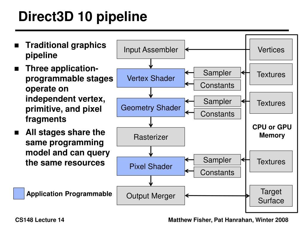 Direct3D 10 pipeline