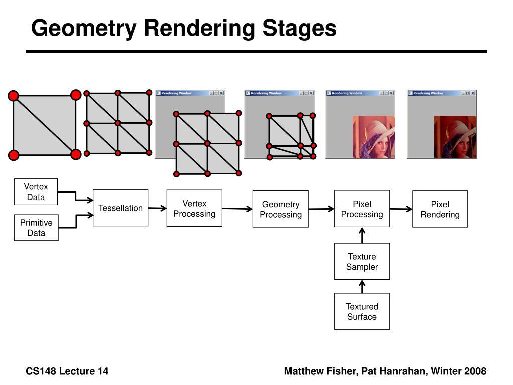 Geometry Rendering Stages