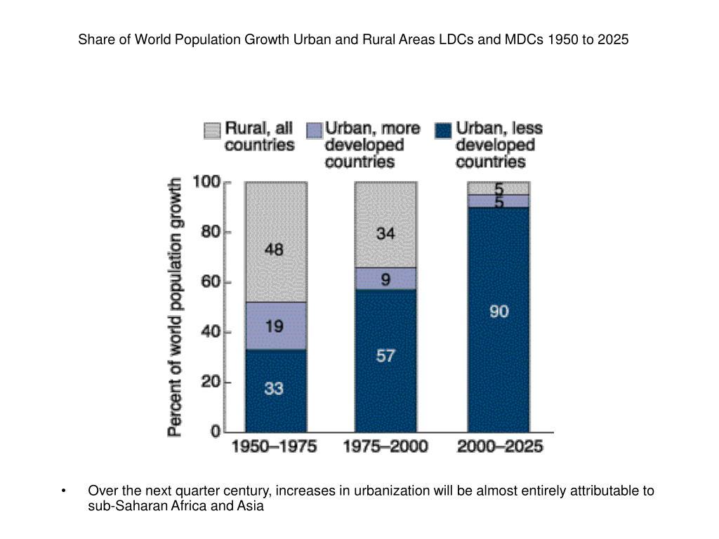 Urban population growth essay